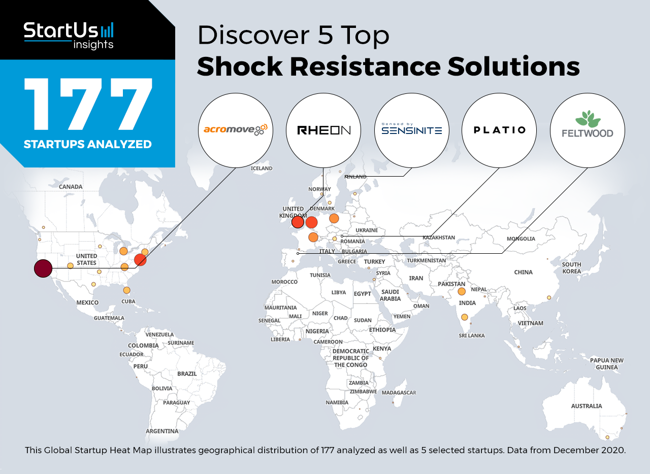 Top 5 Shock Resistance Solutions Heatmap